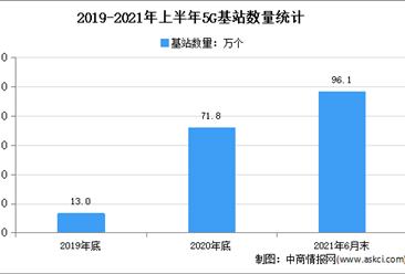 各地积极布局5G应用:2021年中国各省市5G应用布局汇总一览