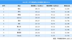 2021年上半年跨国药企排行榜TOP10(附榜单)