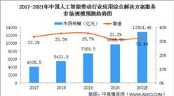 人工智能技术加速渗透 2021年中国人工智能解决方案市场规模将突破1.2万亿(图)