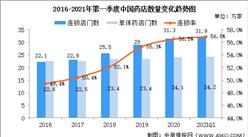 2021年第一季度零售药店及互联网药店市场现状大数据分析(图)
