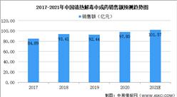 2021年中国清热解毒中成药大数据分析:板蓝根销售额超15亿元(图)