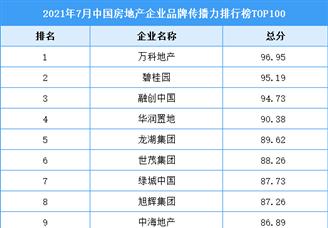 2021年7月中国房地产企业品牌传播力排行榜TOP100