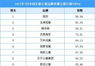 2021年7月中国长租公寓品牌传播力排行榜TOP50