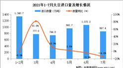 2021年7月中国大豆进口数据统计分析