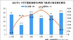 2021年7月中国空载重量超过2吨的飞机进口数据统计分析