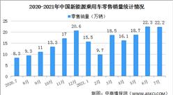 2021年7月中國新能源乘用車銷量情況分析:零售銷量同比增長169.4%(圖)