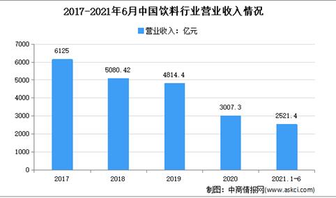 2021年上半年中国饮料行业运行情况分析:营收同比增长19.8%