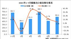 2021年7月中国船舶出口数据统计分析