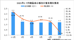 2021年7月中国液晶显示板出口数据统计分析