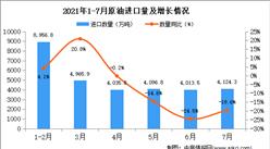 2021年7月中国原油进口数据统计分析