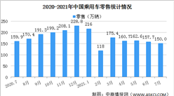 2021年7月乘用車市場零售量150萬輛 同比下降6.2%(圖)