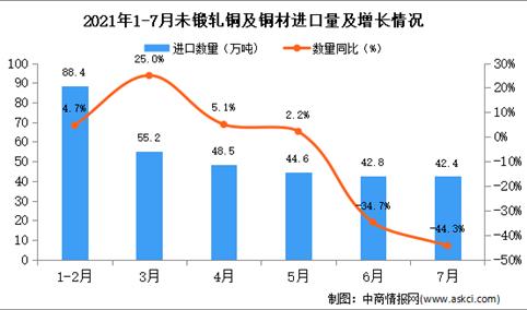 2021年7月中国未锻轧铜及铜材进口数据统计分析