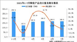 2021年7月中國陶瓷產品出口數據統計分析