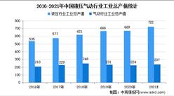 2021年中國液壓氣動密封件市場規模及發展趨勢預測分析