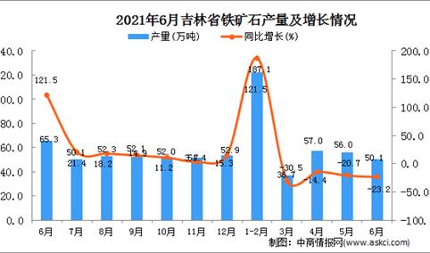 2021年6月吉林省铁矿石产量数据统计分析