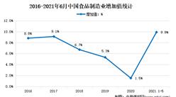 2021年上半年中国食品行业运行情况分析:增加值同比增长9.9%