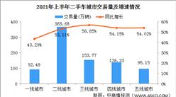 2021年上半年中國二手車交易情況分析:二線城市交易量占比43.36%(附圖表)