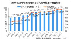 2021年7月電動汽車充電樁市場分析:特來電運營充電樁數量最多(圖)