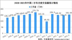 2021年6月中國二手車交易情況分析:SUV交易量同比增長46.19%(附圖表)