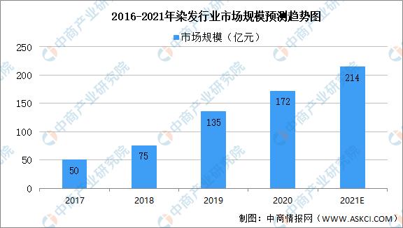 2021年中国染发行业市场规模及消费者行为预测分析(图)-中商情报网