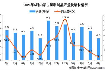 2021年6月內蒙古塑料制品產量數據統計分析