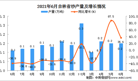 2021年6月吉林省纱产量数据统计分析