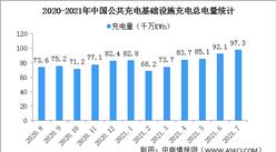2021年1-7月中國充電基礎設施運行情況:充電基礎設施同比增加65.4%(圖)