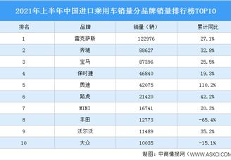 2021年上半年中国进口乘用车销量分品牌销量排行榜TOP10