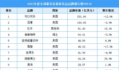 2021年度全球最有价值软饮品品牌排行榜TOP10