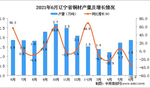 2021年6月辽宁省铜材产量数据统计分析