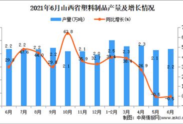 2021年6月山西省塑料制品產量數據統計分析
