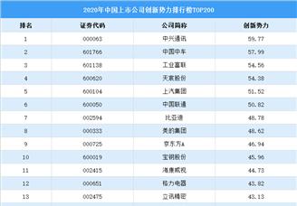 2020中国上市公司创新势力排行榜TOP200(附榜单)