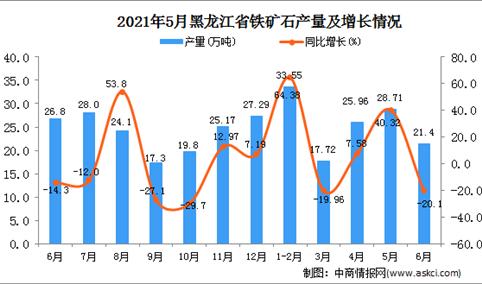 2021年6月黑龙江铁矿石产量数据统计分析