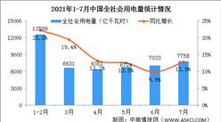 2021年1-7月中国全社会用电量7758亿千瓦时 同比增长12.8%(图)