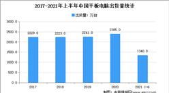 2021年上半年平板电脑市场出货量情况分析:同比增长8.3%