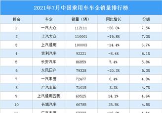 2021年7月中国乘用车车企销量排行榜(附榜单)