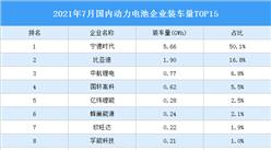 2021年7月中國動力電池企業裝車量情況:寧德時代裝車量占比超50%(圖)