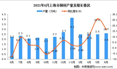 2021年6月上海市铜材产量数据统计分析