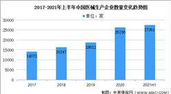 2021年上半年中國醫療器械生產企業大數據分析(圖)