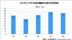 2021年上半年中國醫療器械行業運行情況回顧及下半年發展前景預測(圖)