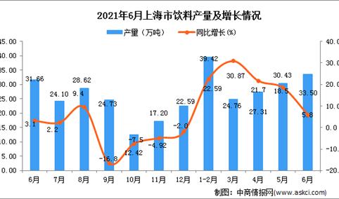 2021年6月上海市饮料产量数据统计分析