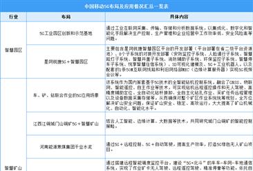 5G驶入快车道:中国移动5G布局及应用情况汇总一览(图)