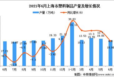 2021年6月上海市塑料制品產量數據統計分析