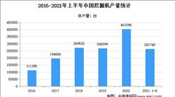 2021年上半年中國挖掘機行業運行情況回顧及下半年發展前景預測(圖)
