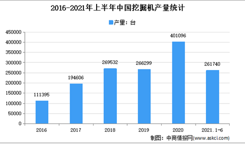 2021年上半年中国挖掘机行业运行情况回顾及下半年发展前景预测(图)