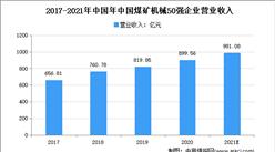 2021年中國煤礦機械行業市場規模及發展趨勢預測分析