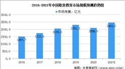 2021年中国职业教育培训行业市场规模及未来发展趋势预测分析(图)