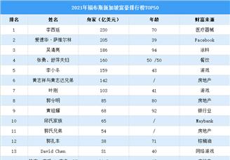 2021年福布斯新加坡富豪排行榜TOP50(附榜单)