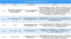 2021年中国半导体集成电路行业最新政策汇总一览(图)