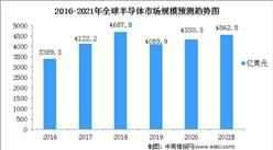 2021年全球半导体及集成电路行业市场规模预测分析(图)